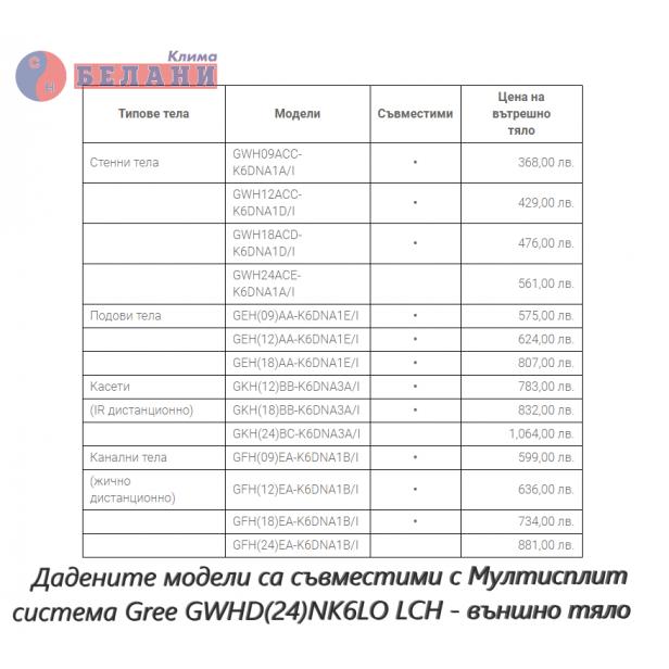 Външно тяло Gree GWHD(24)NK6LO LCH