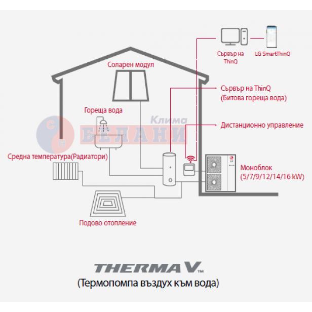 LG Therma V Monobloc HM141M.U33, Клас A+++