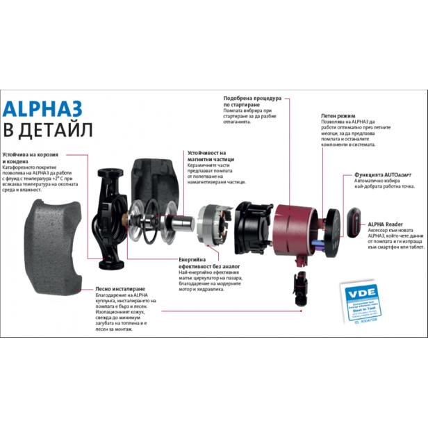 Циркулационна помпа Grundfos Alpha3 Model B 32-80, 180мм