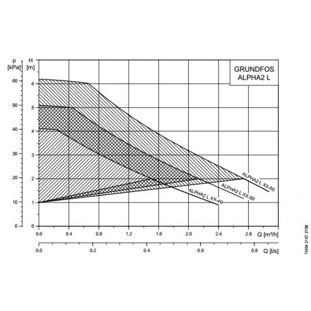 Циркулационна помпа  Grundfos Alpha2 L